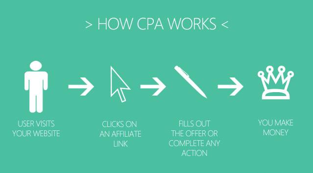 MarketingMistakes.co What is Cost Per Action (CPA)? Cost Per Action PPC/CPA